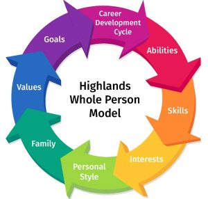 Highlands Whole Person Model